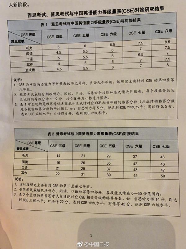 中国英语能力等级对接雅思:四级对应4....