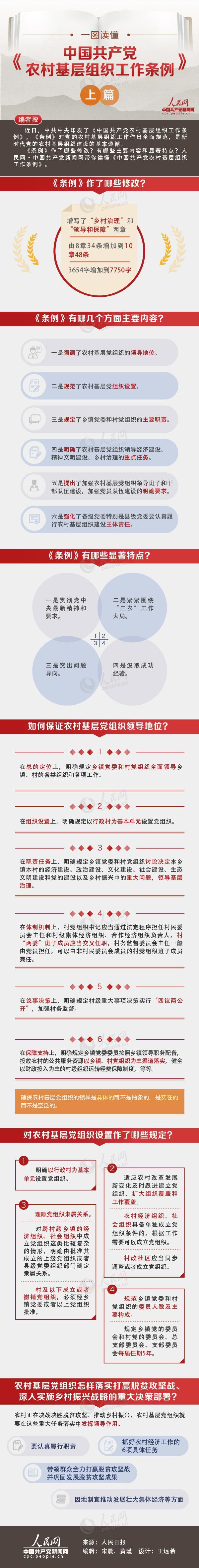 一图读懂《中国共产党农村基层组织工作...