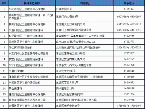 北京市2019年季节性流感疫苗自费接种单...