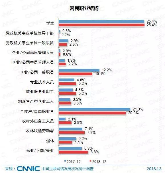 中国超8亿网民:越穷越上网?谁在刷朋友...