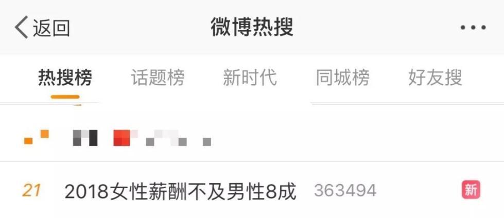 网友炸锅!女性薪酬不及男性8成…就业歧...