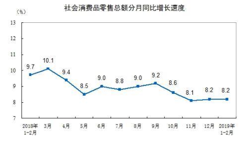 统计局:1-2月份社会消费品零售总额增长...