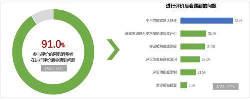 中消协:超七成参与网购评价的消费者遭...
