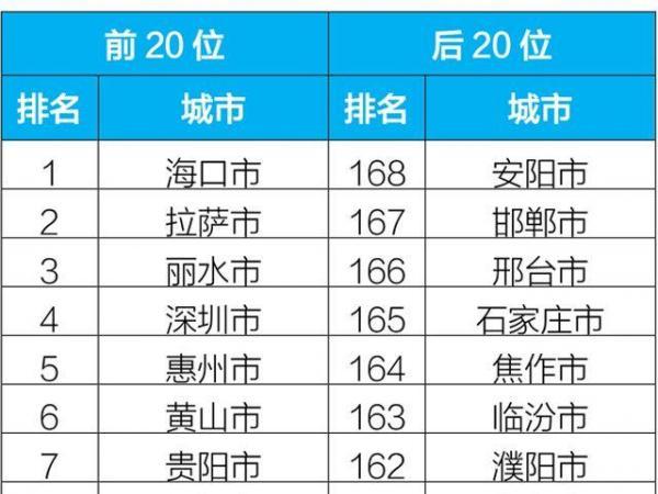 生态环境部:2月京津冀及周边优良天同比...