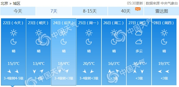 今天冷空气继续影响北京 早晨天空现壮美朝霞阵风将达7级